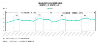 2017移动游戏产业白皮书 手游月活最高达5.98亿