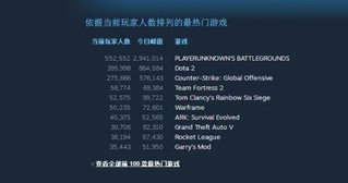 游戏平台Steam同时在线人数破1800万 有五款游戏峰值超过10万