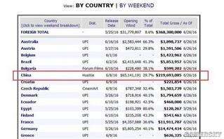 魔兽全球票房突破27亿 中国贡献超一半