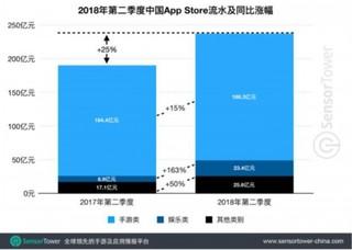 2018Q2中国App Store吸金237亿元 手游占比79%