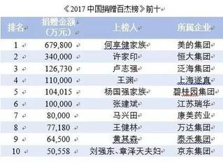 2017年中国慈善捐赠榜发布:刘强东、章泽天夫妇上榜