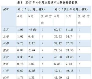 报告显示部分热点城市房价环比稳定或下跌