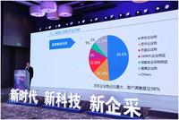 《中国企业电商化采购发展报告(2017)》发布,京东市场占比居行业首位