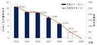 图1 通渭县脱贫攻坚成效和未来两年脱贫计划