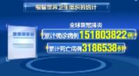 全球新冠肺炎确诊病例超1亿5180万例