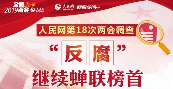 """图解人民网第18次两会调查:""""反腐""""蝉联榜首"""