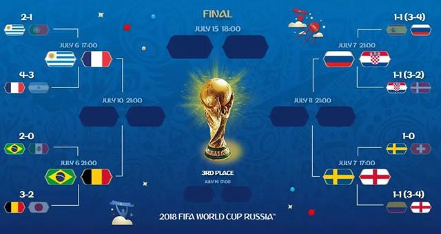 1/4决赛前瞻:三支世界冠军球队同日亮相
