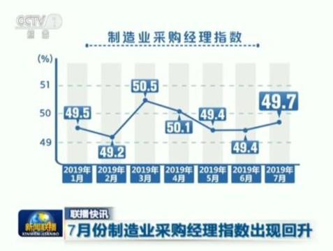 联播快讯:7月份制造业采购经理指数出现回升