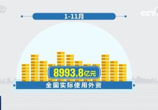 1-11月全国实际使用外资同比增长6.3%